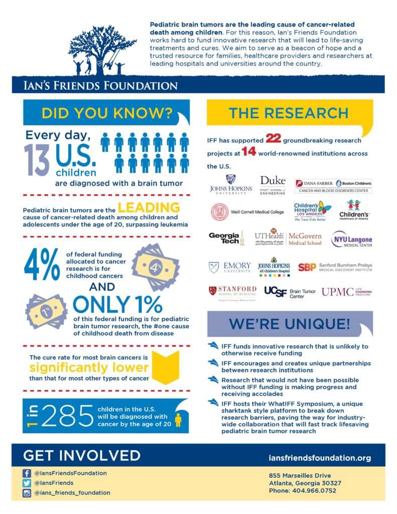 Facts About Pediatric Brain Tumors – Ians Friends Foundation